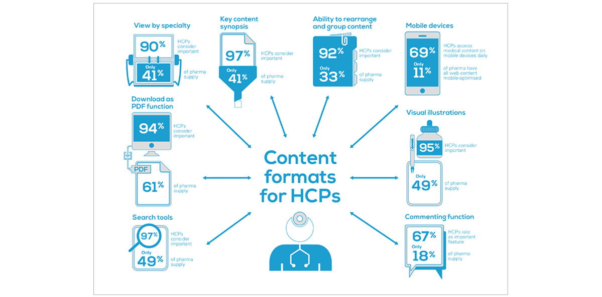EPG Health Media infographics – copywriting, art direction and creative direction
